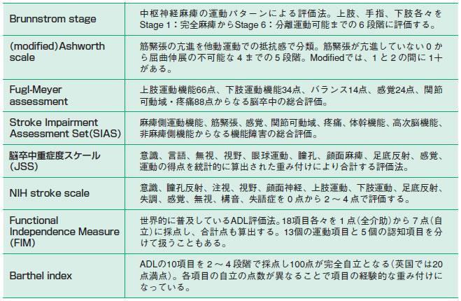 日本語版Frenchay Activities Index自己評価表および …
