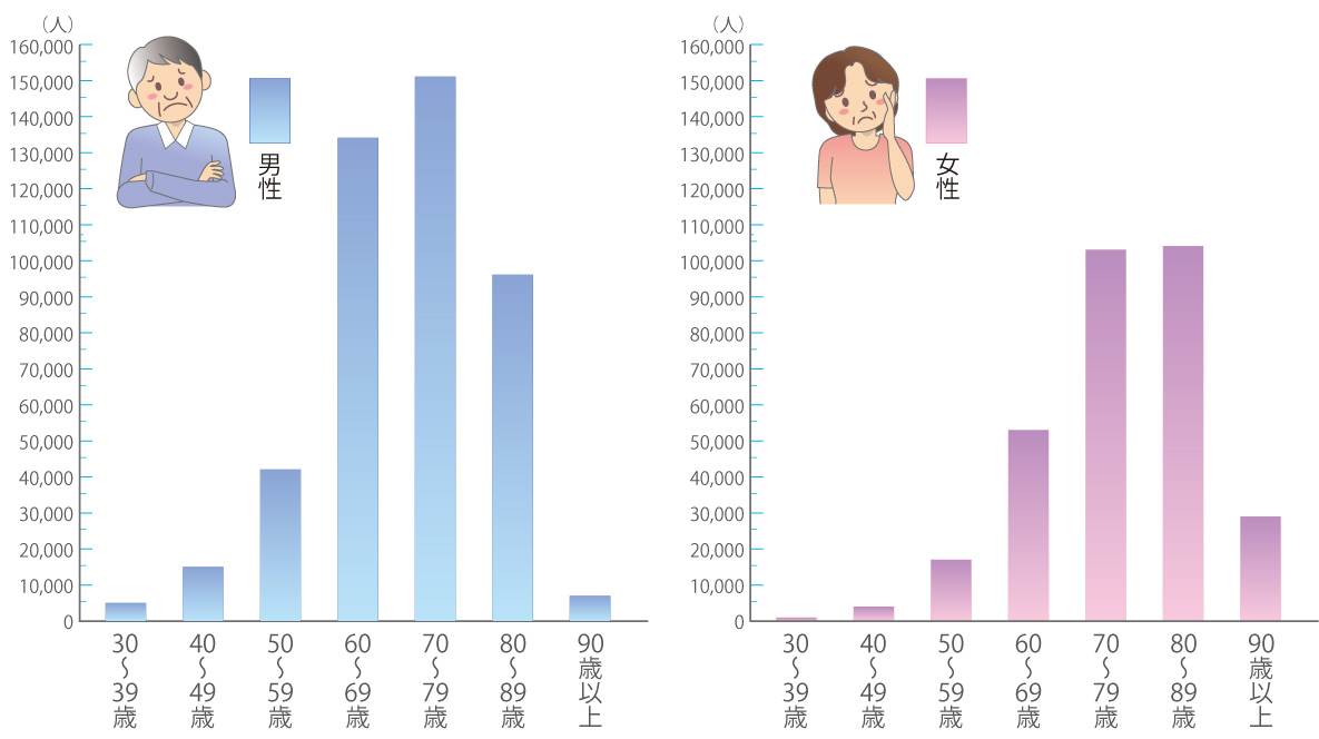 血性 心 疾患 虚 虚血性心疾患(狭心症・心筋梗塞)|慶應義塾大学病院 KOMPAS