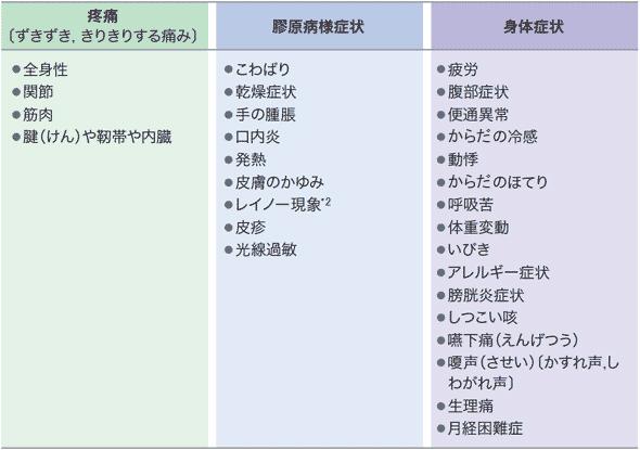 線維 筋 痛 症 線維筋痛症とは - mhlw.go.jp