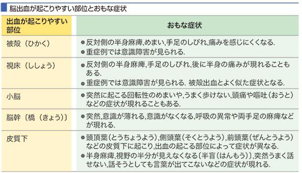 下 出血 兆候 くも膜 Neuroinfo Japan:くも膜下出血