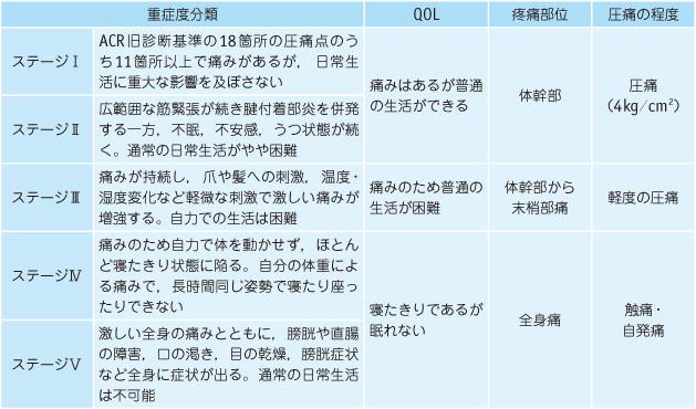 (旧版)線維筋痛症診療ガイドライン 2011