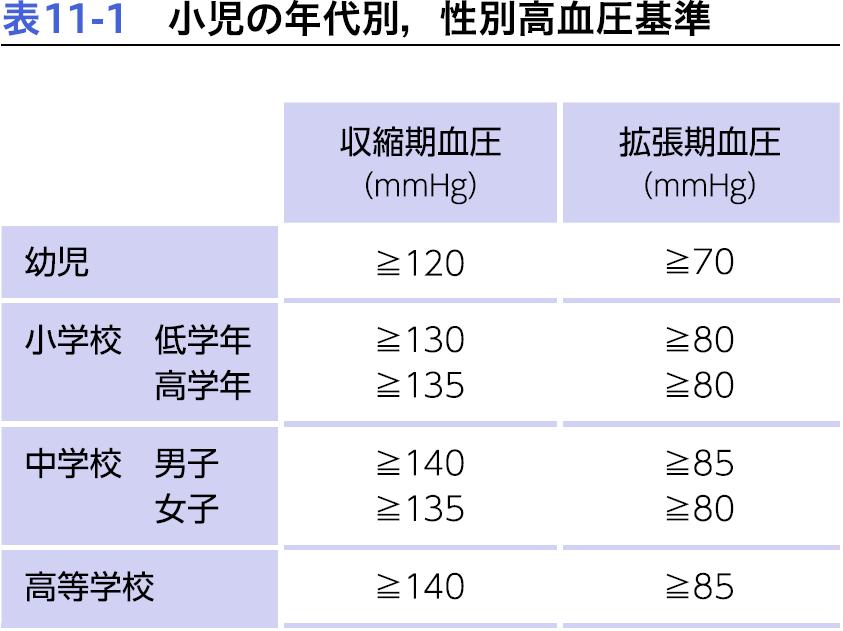 低 血圧 基準 値 【医師監修】低血圧症の基礎知識